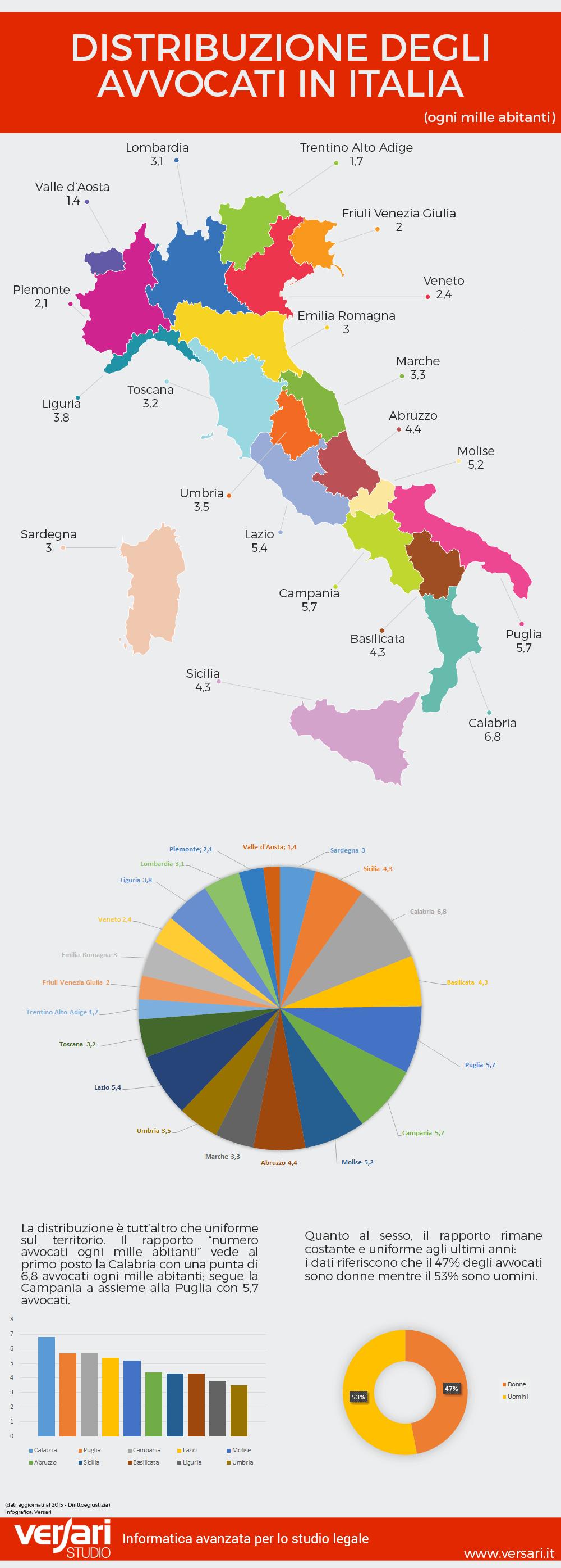 Infografica distribuzione numero di avvocati in Italia