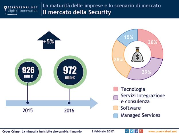 Cybersecurity - Sicurezza dello Studio Legale