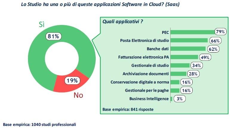 gestionale studio legale cloud